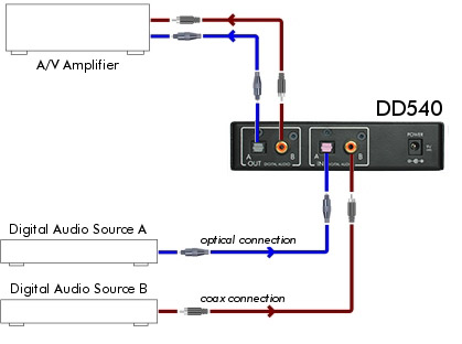 Connect the digital audio delay to your AV system